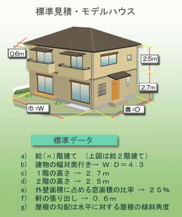 標準見積数量算出モデルハウス